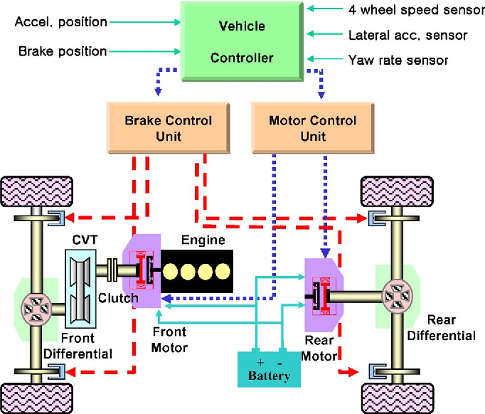 Vehicle Stability Enhancement of Four-Wheel-Drive Hybrid ... on