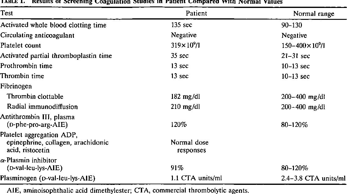 PDF] Results of Screening Coagulation Studies in Patient