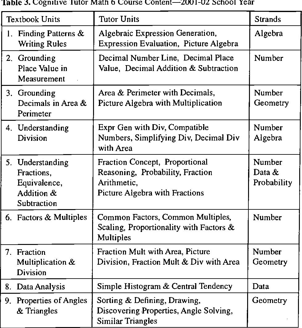 Pdf Toward Evidence For Instructional Design Principles Examples Semantic Scholar