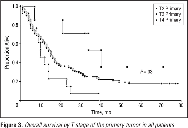 Figure 3. Overall survival by T stage of the primary tumor in all patients (N=174). At stage T2, n=8; at T3, n=151; and at T4, n=14 ( P=.03).