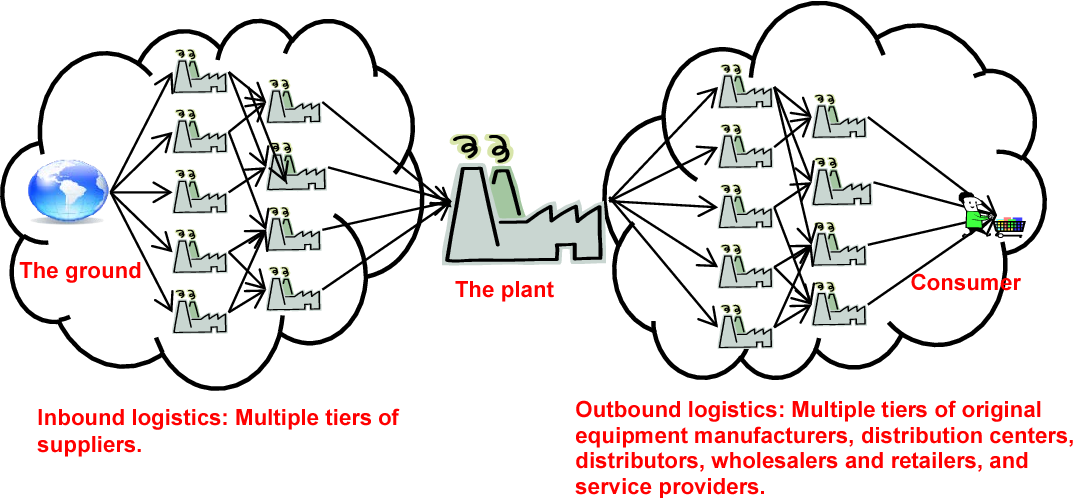 Figure 1 1 from A LEAN LOGISTICS ASSESSMENT TOOL FOR SMEs IN