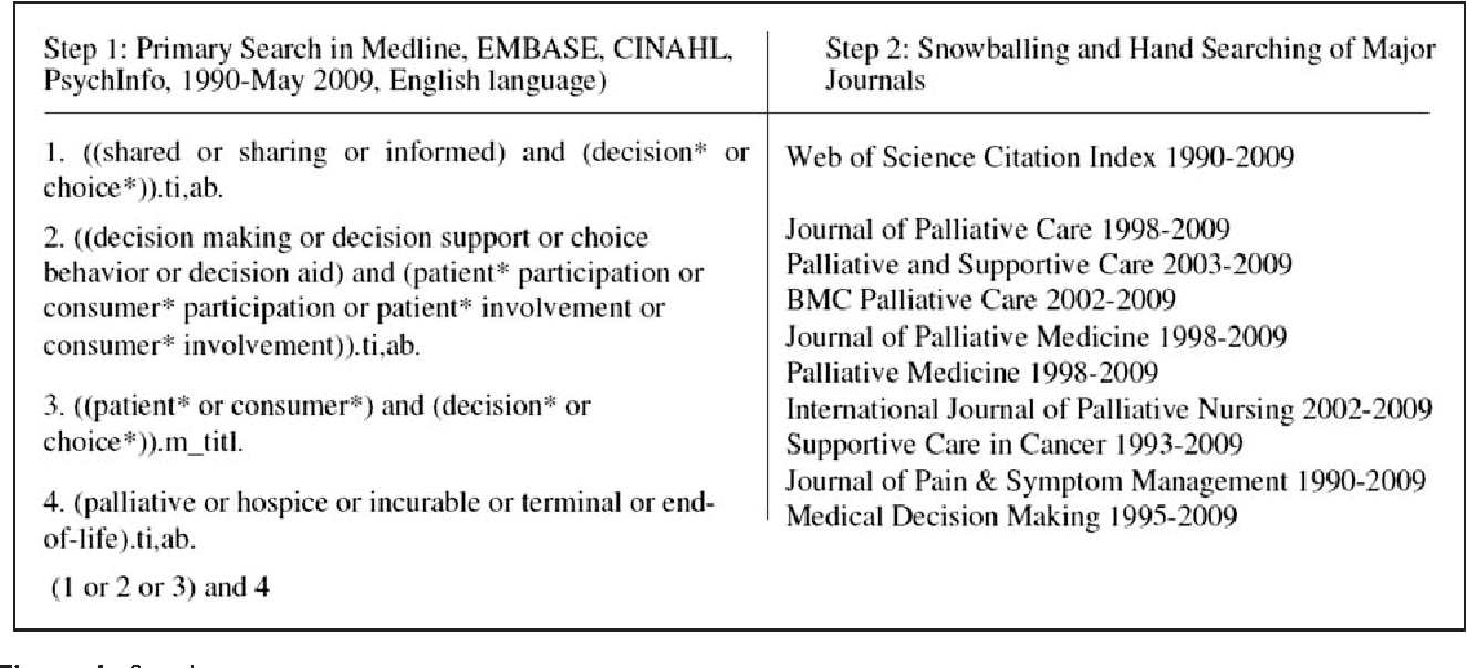 Shared decision-making in palliative care: a systematic