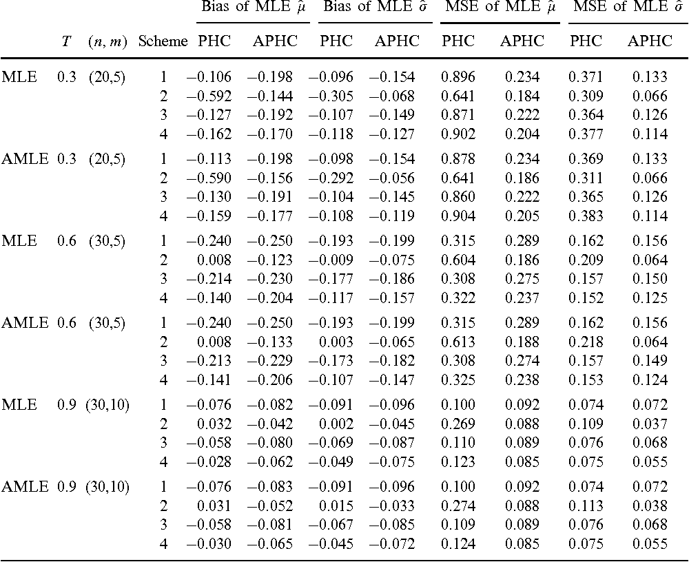 Table 1 From Statistical Analysis Of The Log Normal