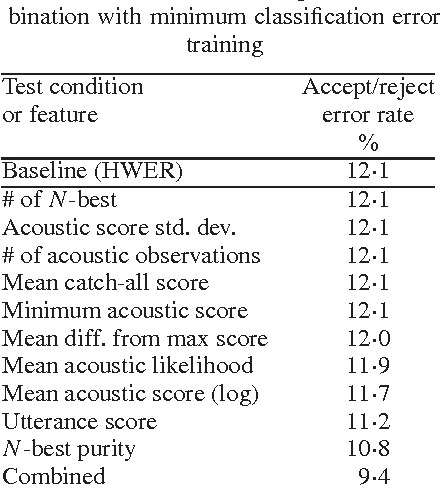Table I from Recognition confidence scoring and its use in