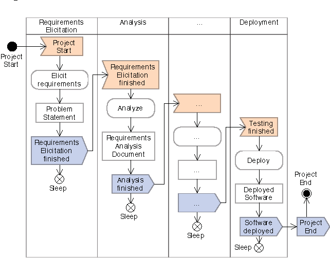 Figure 6 From Csepm A Continuous Software Engineering Process Metamodel Semantic Scholar