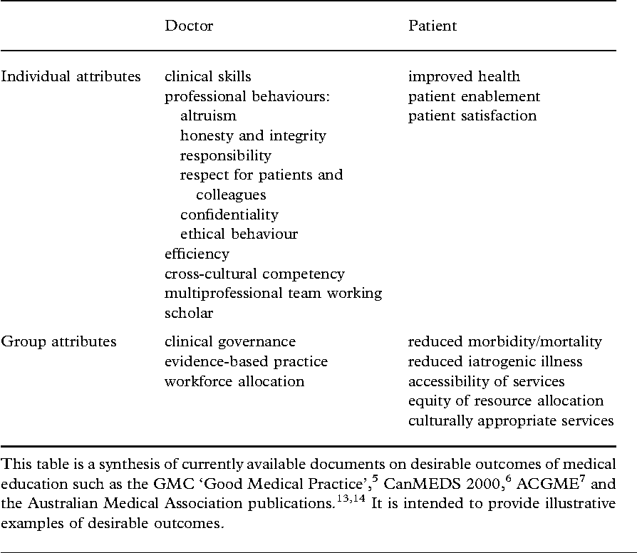 Pdf The Accountability Of Clinical Education Its Definition And Assessment Semantic Scholar