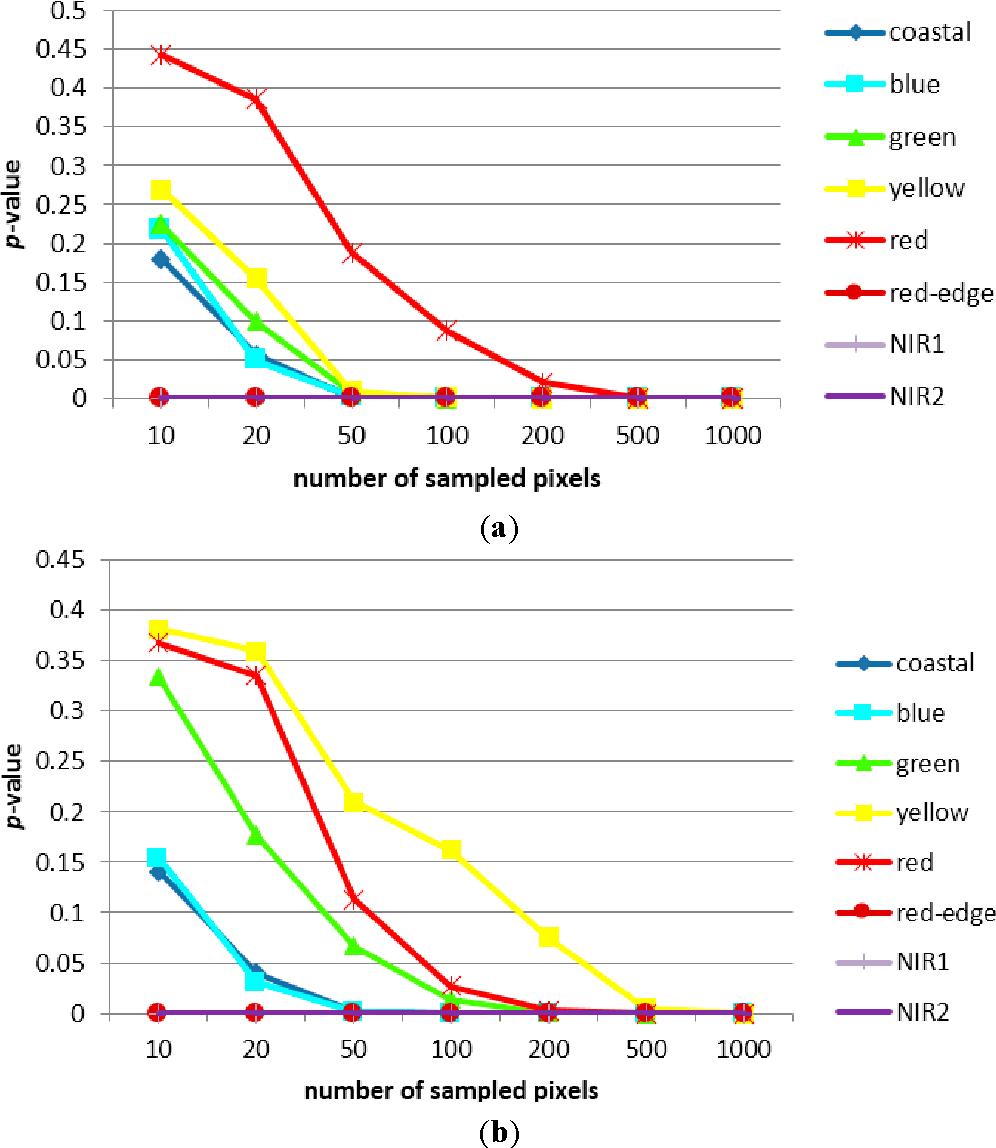 Figure 6 From Application Of In Segment Multiple Sampling