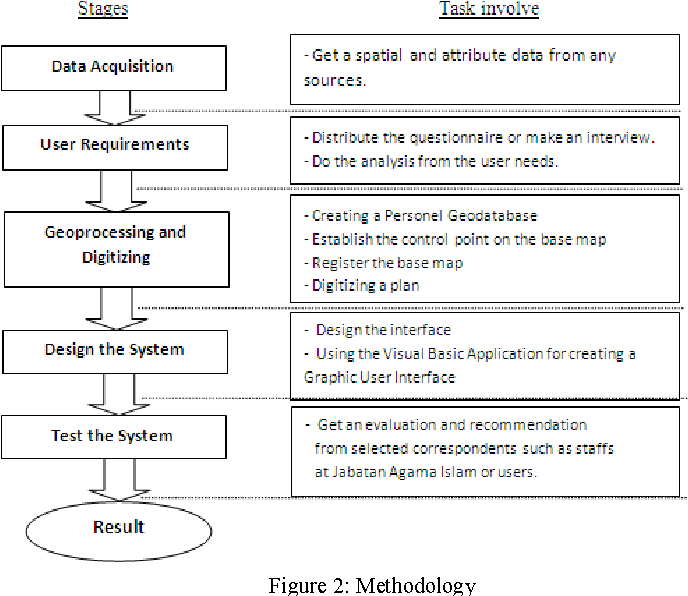 Figure 2 from GIS-based muslim cemetery information system ... on landscape architecture mapping, data mapping, land suitability mapping, geo mapping, geospatial mapping, community development mapping, training mapping, invasive species mapping, gps mapping, web mapping, database mapping, internet mapping, topographic mapping, spatial mapping, communication mapping, environmental mapping, network mapping, technology mapping,