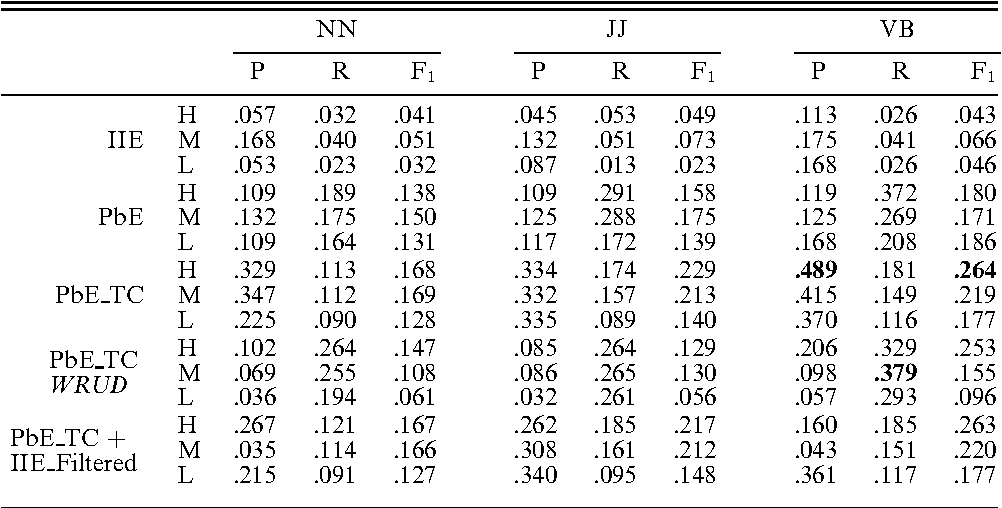 Table 6 from Exploring patterns in dictionary definitions