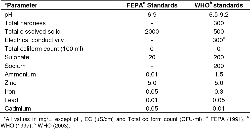 Table 3 from Assessment of groundwater contamination by