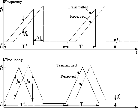 Figure 1 from Complex-optical-field lidar system for range