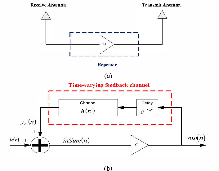 Feedback interference cancellation system for WCDMA radio