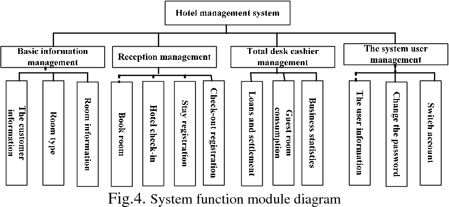 Research and Design of Hotel Management System Model