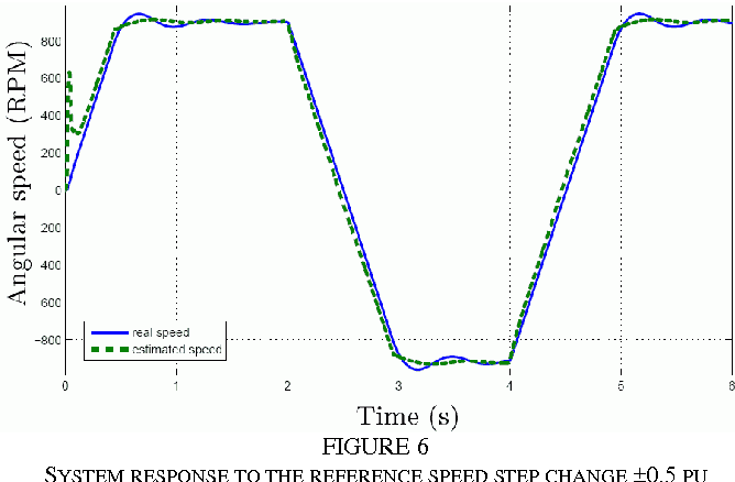 PDF] Sensorless three-phase induction motor direct torqu e