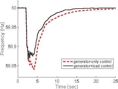 Figure 3 from Distributed generator and load-side secondary