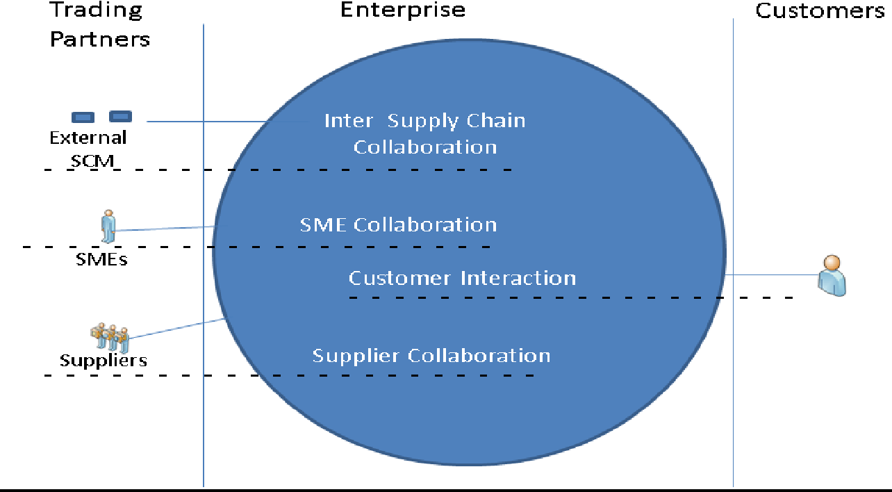 PDF] Research Report: Supply Chain Management for Small and