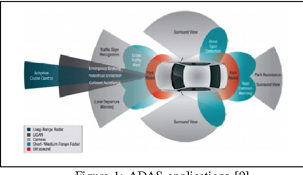 Figure 1 From Deploying And Scheduling Vision Based Advanced Driver Assistance Systems Adas On Heterogeneous Multicore Embedded Platform Semantic Scholar