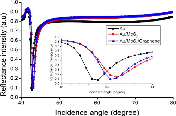Figure 2 From Graphene Based Surface Plasmon Resonance Urea Biosensor Using Kretschmann Configuration Semantic Scholar