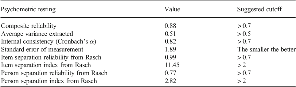 Table 3 from The Fear of COVID-19 Scale: Development and ...
