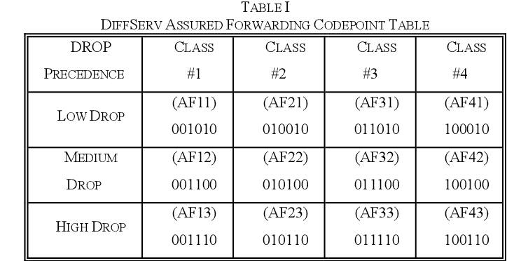 Table I from Pervasive Differentiated Services: A QoS Model for ...