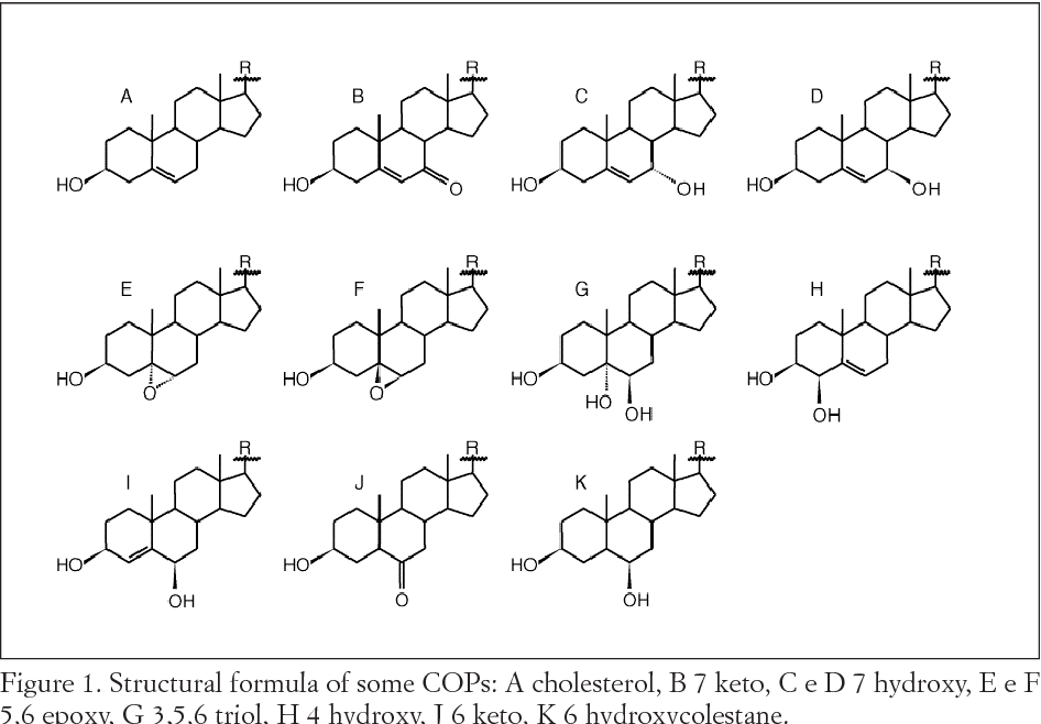 Figure 1 From On The Presence Of Cholesterol Oxides Cops In Ham