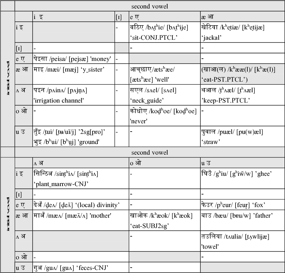A Sketch of the Phonology and Grammar of Rajbanshi