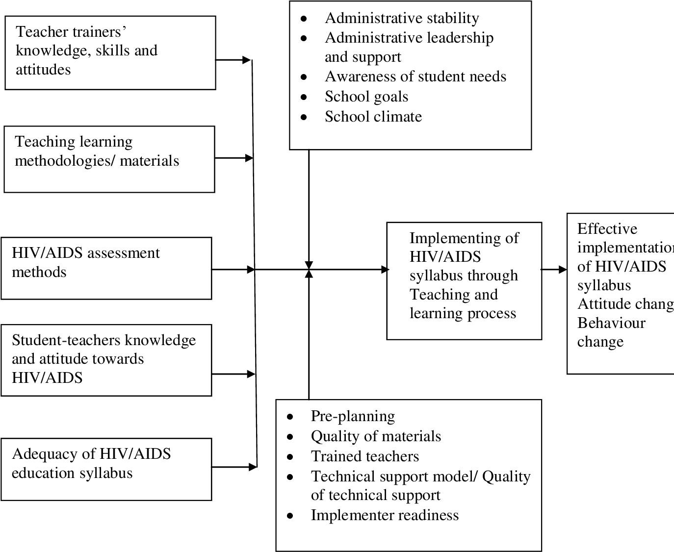 PDF] Implementation of HIV/AIDS syllabus in primary teacher