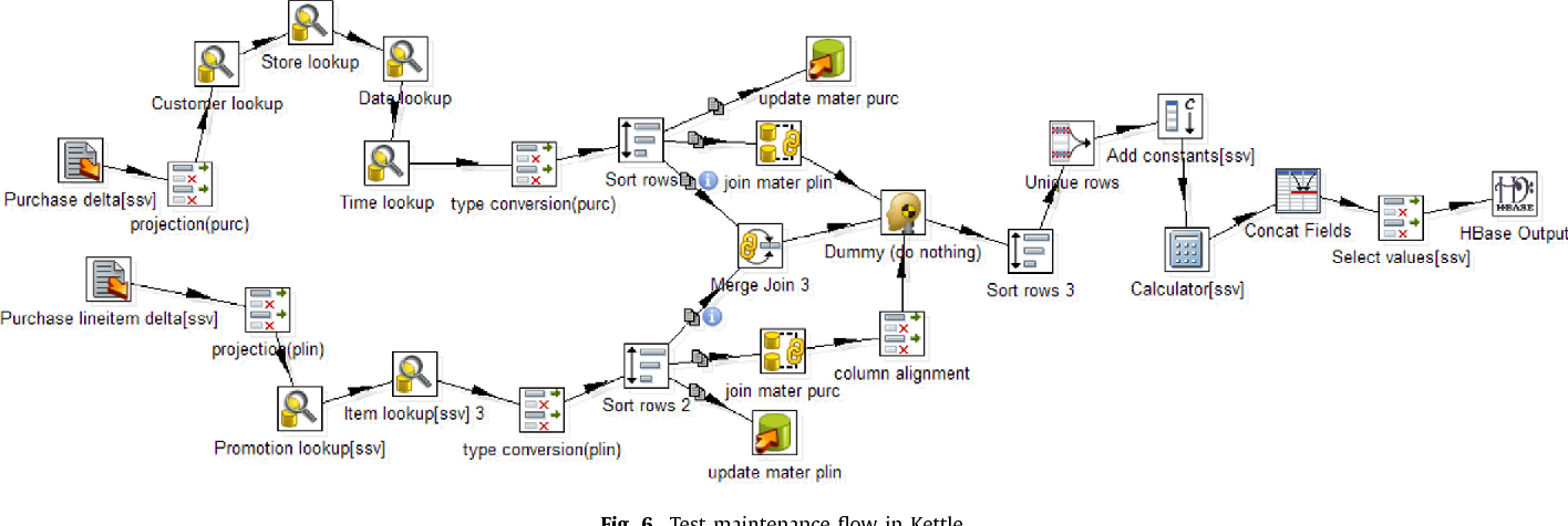 Figure 6 from Distributed snapshot maintenance in wide