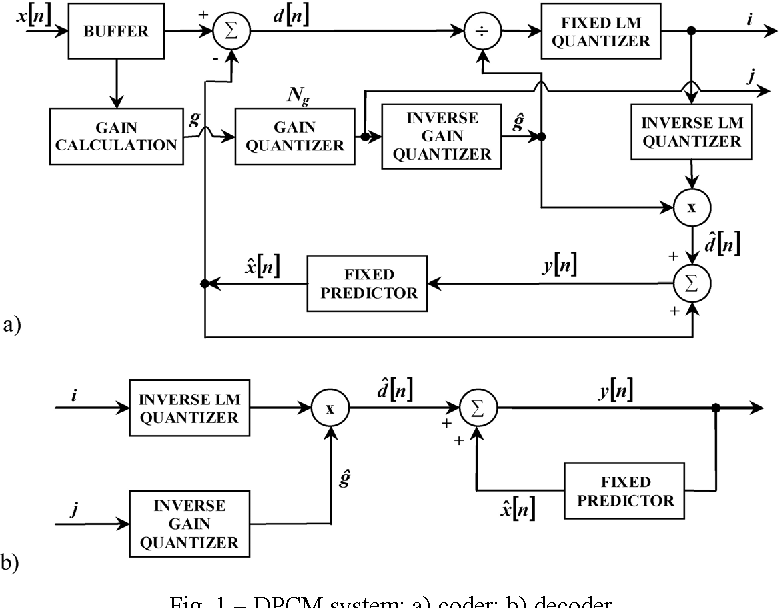 Figure 1 from ANALYSIS OF DIFFERENTIAL PULSE CODE MODULATION