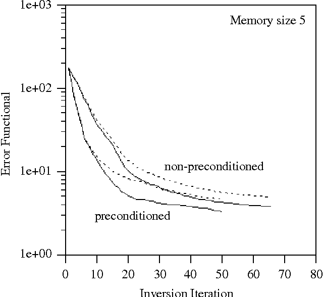 Figure 6. Convergence of the LM-BFGS iteration is shown for the test model problem of figure 2. Preconditioned and non-preconditioned convergence is illustrated. We have also plotted the error function with and without the stabilization (regularization) term for both types of iterations.