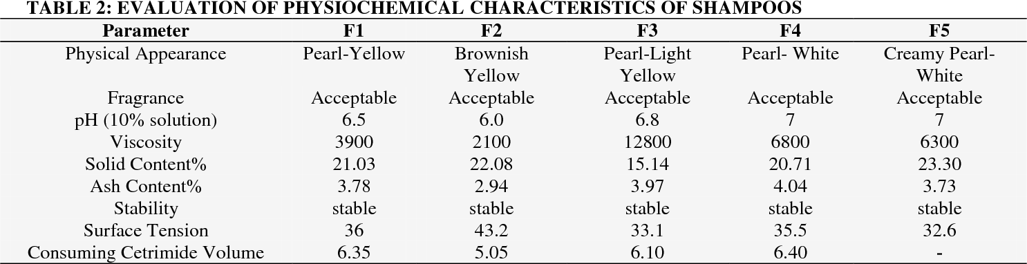 PDF] COSMETIC EVALUATION OF SOME IRANIAN COMMERCIAL NORMAL