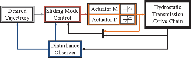 Sliding-mode control of a hydrostatic drive train with