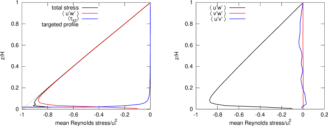 PDF] OpenFOAM large-eddy simulations of atmospheric boundary