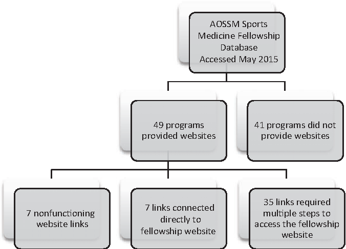 Figure 1 from Accredited Orthopaedic Sports Medicine