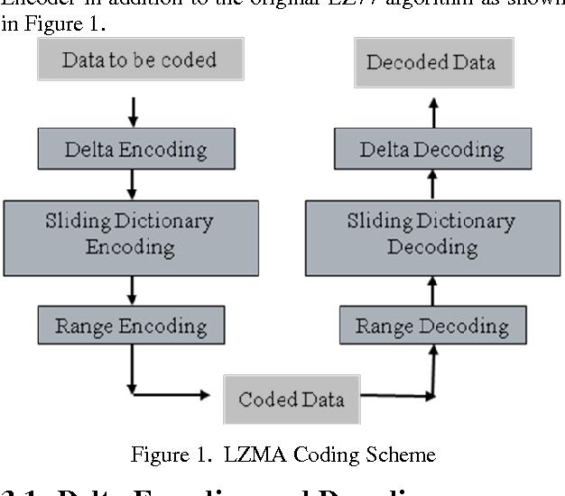 Figure 1 from Hardware Implementation of LZMA Data