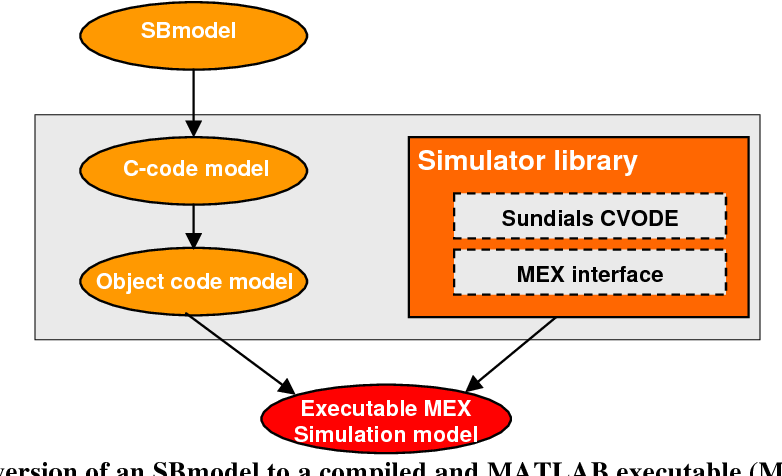 PDF] SBPOP - A Computational Tool Supporting Model Based Drug ...