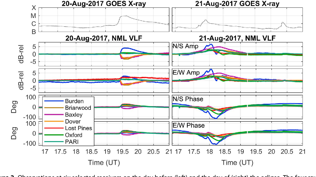 The Lower Ionospheric VLF/LF Response to the 2017 Great