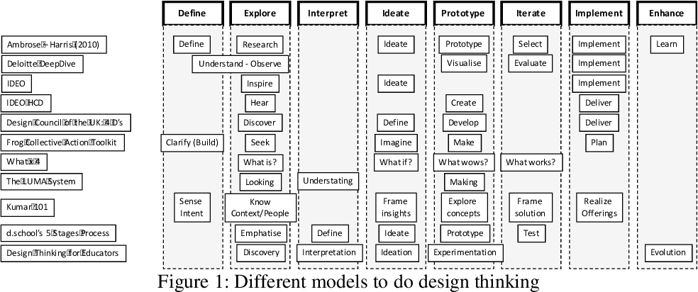 Pdf Using Design Thinking To Identify Banking Digitization Opportunities Snapshot Of The Hungarian Banking System Semantic Scholar