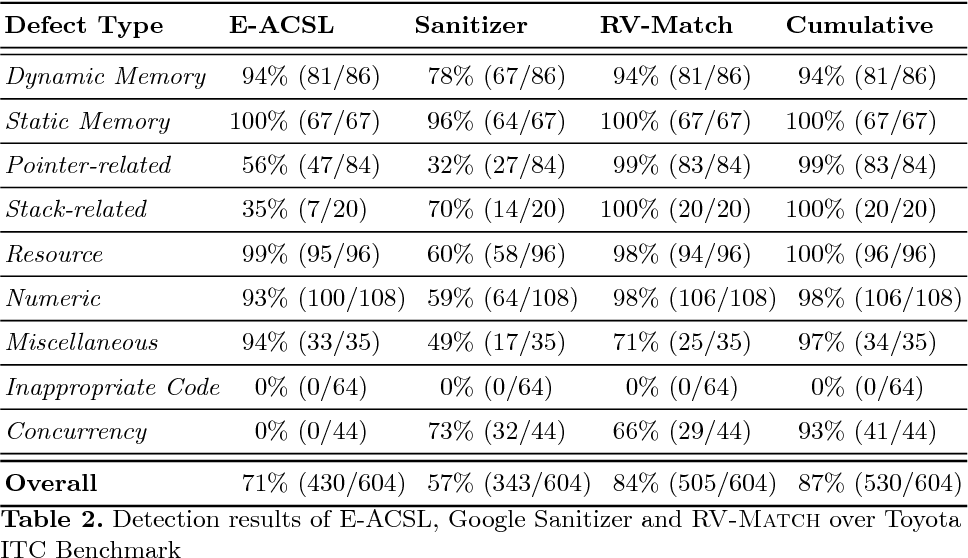 Table 2 from Detection of Security Vulnerabilities in C Code
