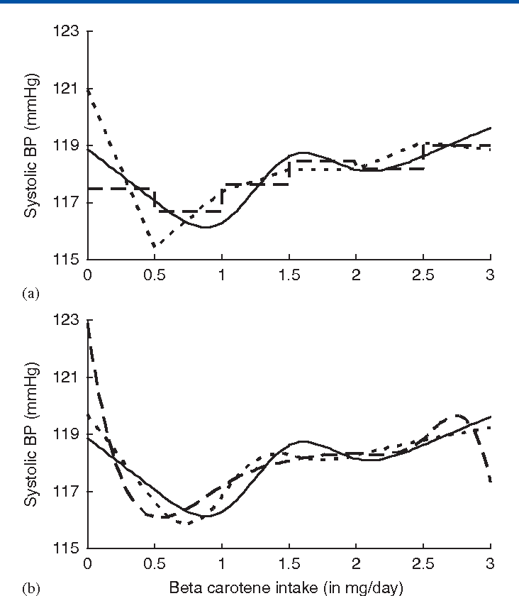 Dose-response analyses using restricted cubic spline