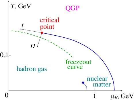 Phase Diagram Critical Point.Figure 2 From Sign Of Kurtosis Near The Qcd Critical Point