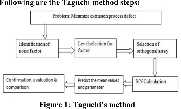 PDF] Analysis of Process Parameters for Optimization of