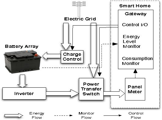SmartCharge: Cutting the electricity bill in smart homes