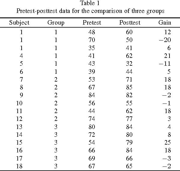 PDF] Pretest-posttest designs and measurement of change