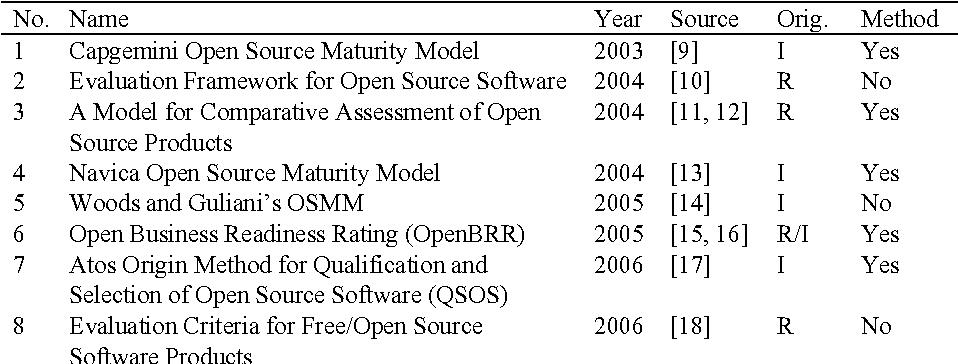 A Comparison Framework for Open Source Software Evaluation
