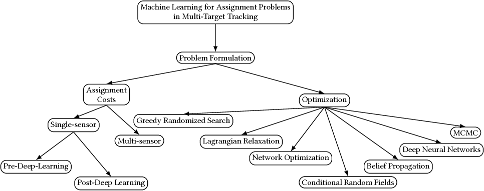 PDF] Machine Learning Methods for Solving Assignment