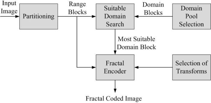 Figure 1 from Fractal image compression with optimized domain pool ...