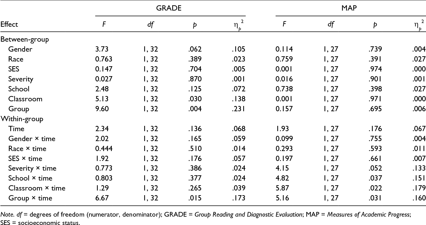 Table 2 from The Effects of a Comprehensive Reading Program ...