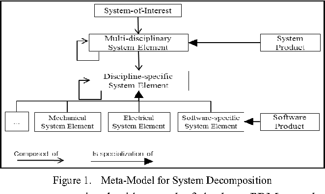 From Software To Software System Products An Add On Process Reference Model For Enhancing Iso Iec 12207 With Product Management And System Level Reuse Semantic Scholar