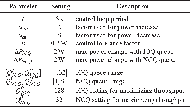 PDF] PCAP: Performance-aware Power Capping for the Disk